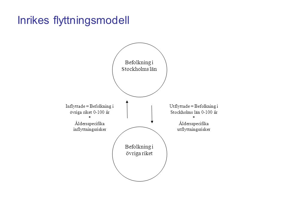 Inrikes flyttningsmodell