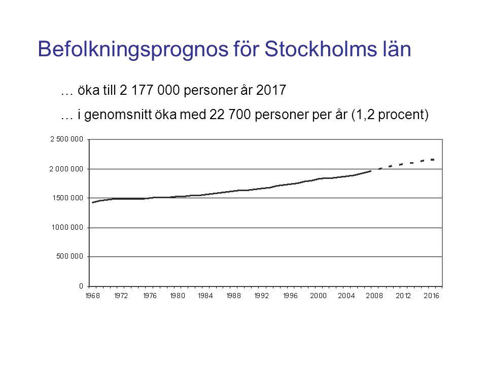 Befolkningsprognos för Stockholms län