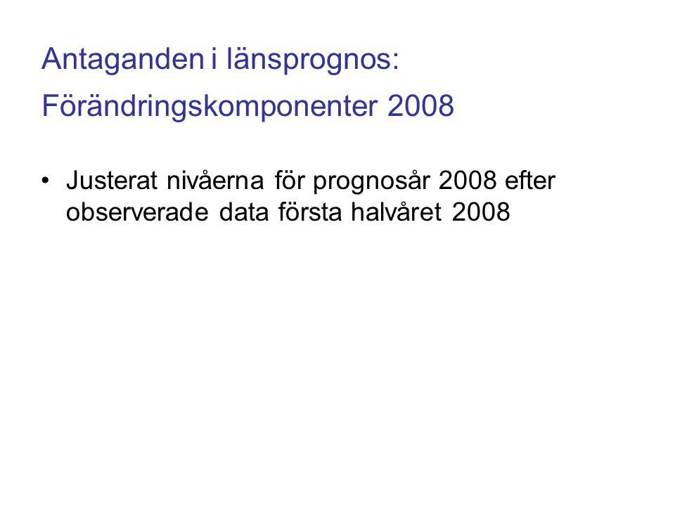 Antaganden i länsprognos: Förändringskomponenter 2008