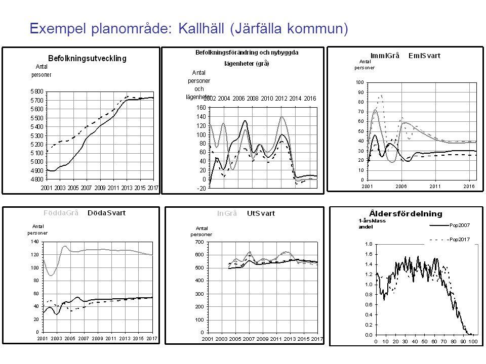 Exempel planområde: Kallhäll (Järfälla kommun)