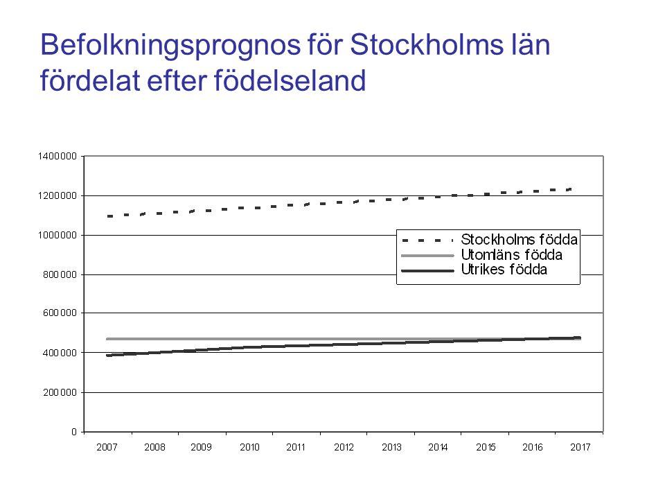 Befolkningsprognos för Stockholms län fördelat efter födelseland