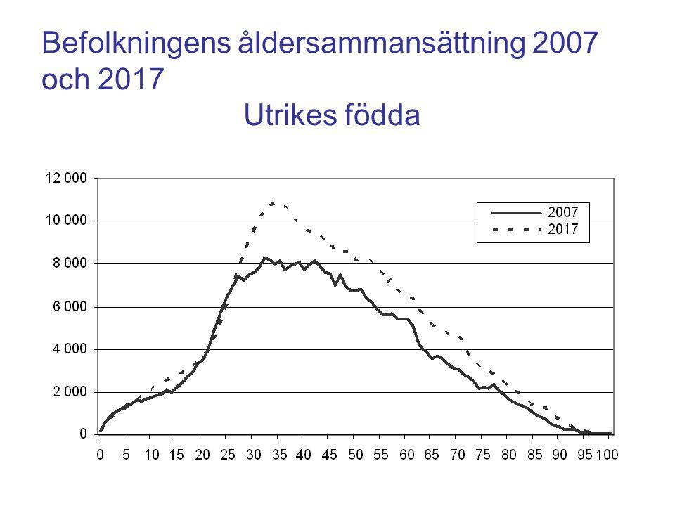 Befolkningens åldersammansättning 2007 och 2017 Utrikes födda