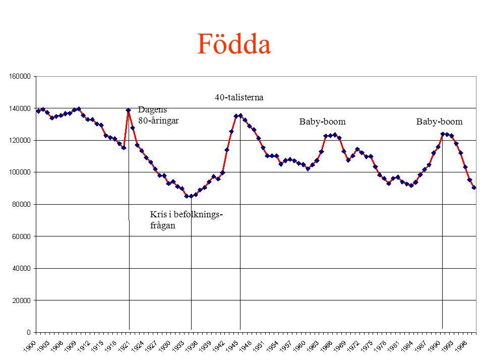 Födda 40-talisterna Dagens 80-åringar Baby-boom Baby-boom