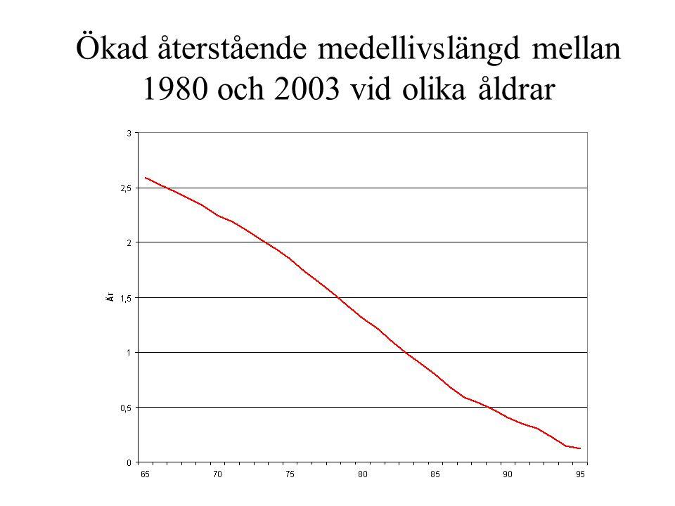 Ökad återstående medellivslängd mellan 1980 och 2003 vid olika åldrar