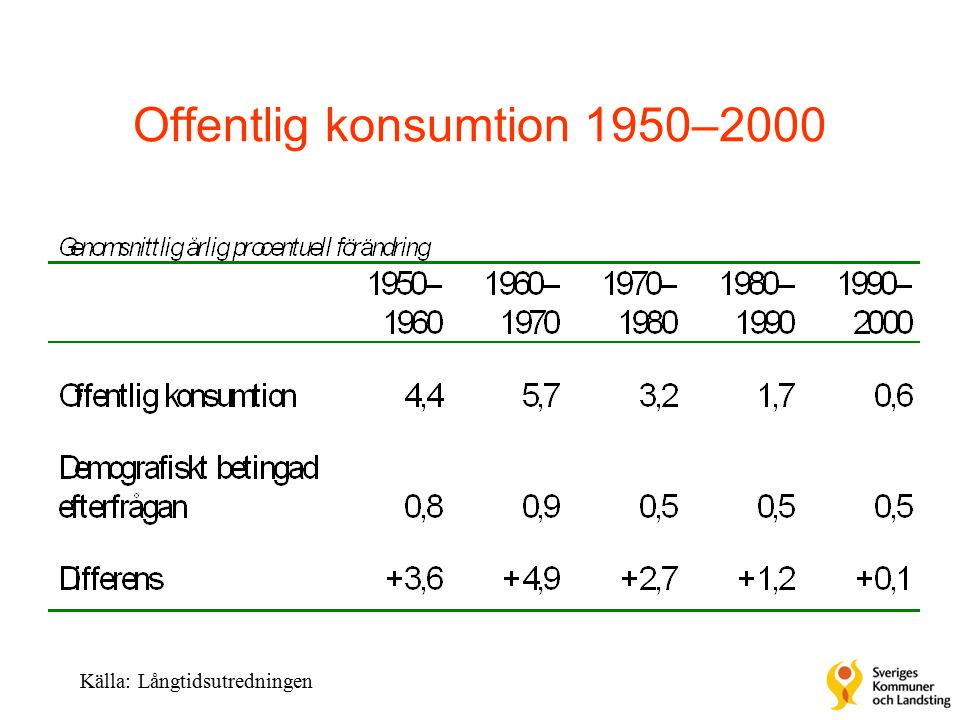 Offentlig konsumtion 1950–2000