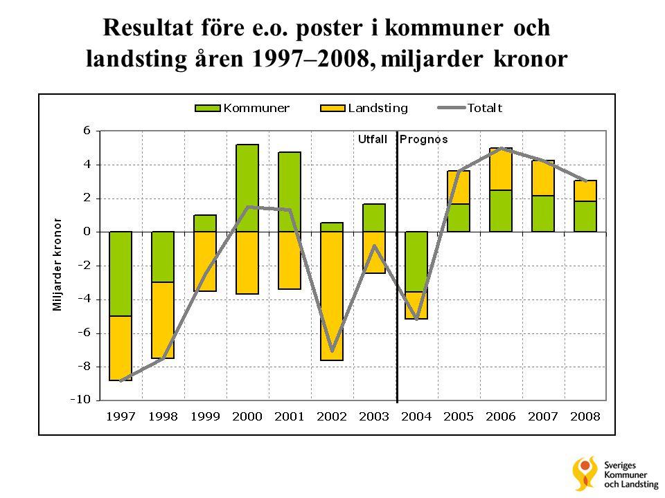 Resultat före e.o. poster i kommuner och landsting åren 1997–2008, miljarder kronor