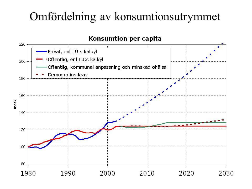 Omfördelning av konsumtionsutrymmet