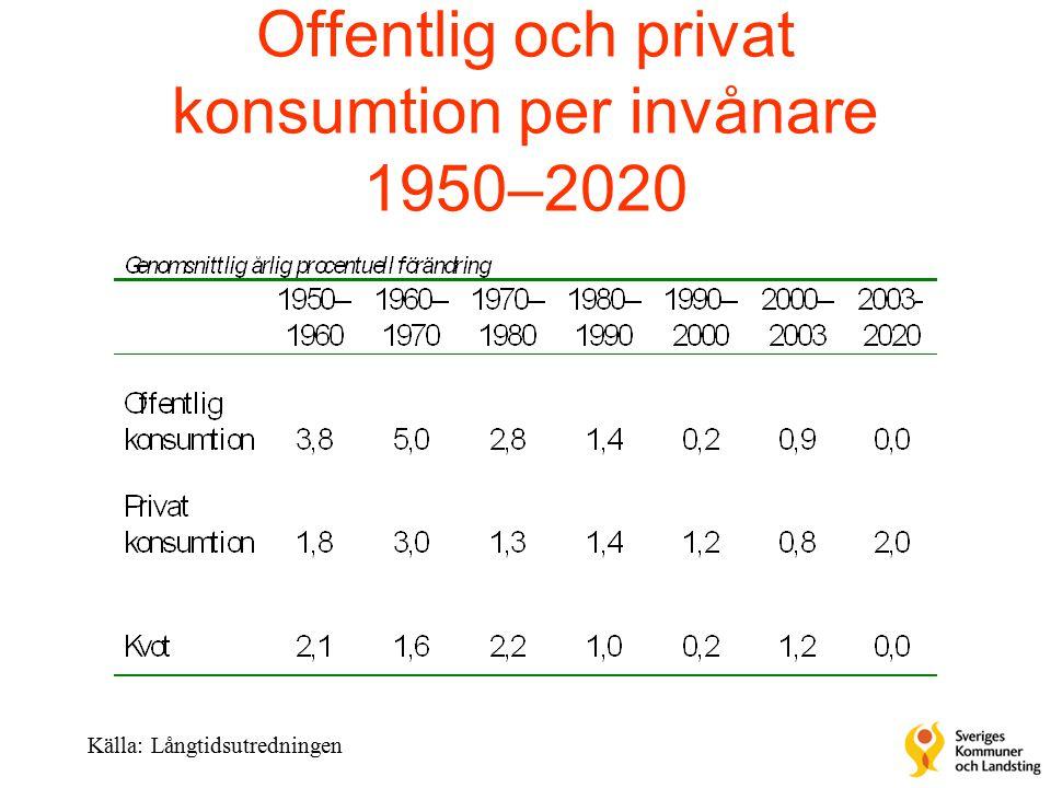 Offentlig och privat konsumtion per invånare 1950–2020