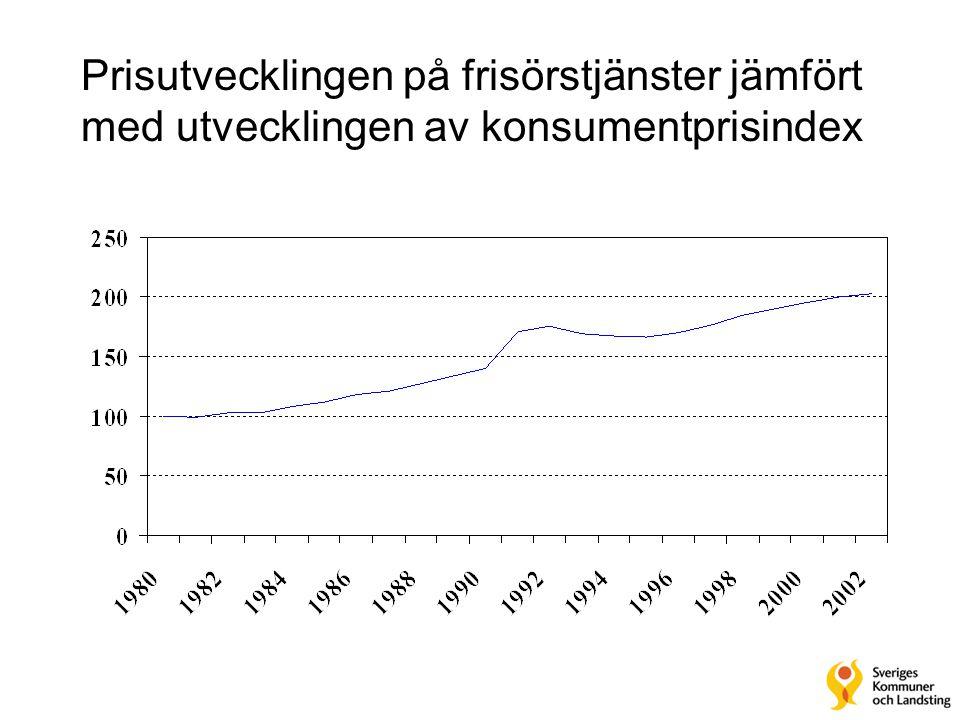 Prisutvecklingen på frisörstjänster jämfört med utvecklingen av konsumentprisindex