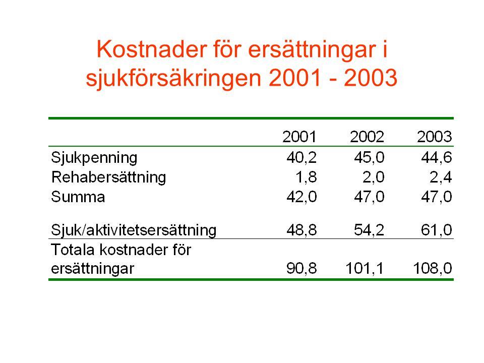 Kostnader för ersättningar i sjukförsäkringen 2001 - 2003