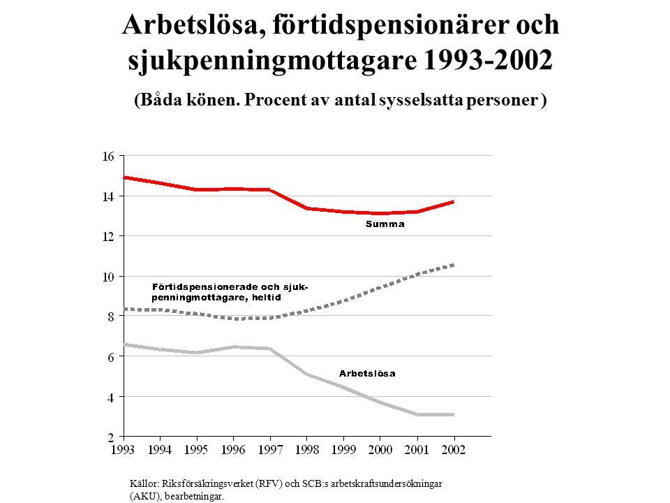Arbetslösa, förtidspensionärer och sjukpenningmottagare 1993-2002 (Båda könen. Procent av antal sysselsatta personer )