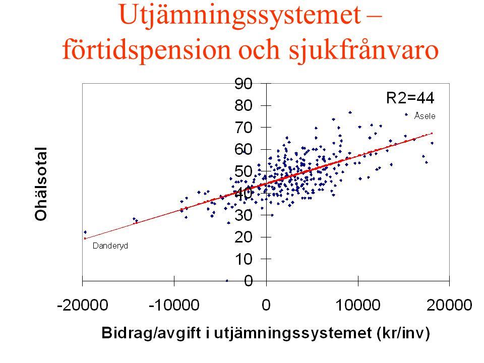 Utjämningssystemet – förtidspension och sjukfrånvaro
