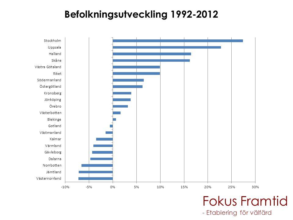 Fokus Framtid Befolkningsutveckling 1992-2012 - Etablering för välfärd