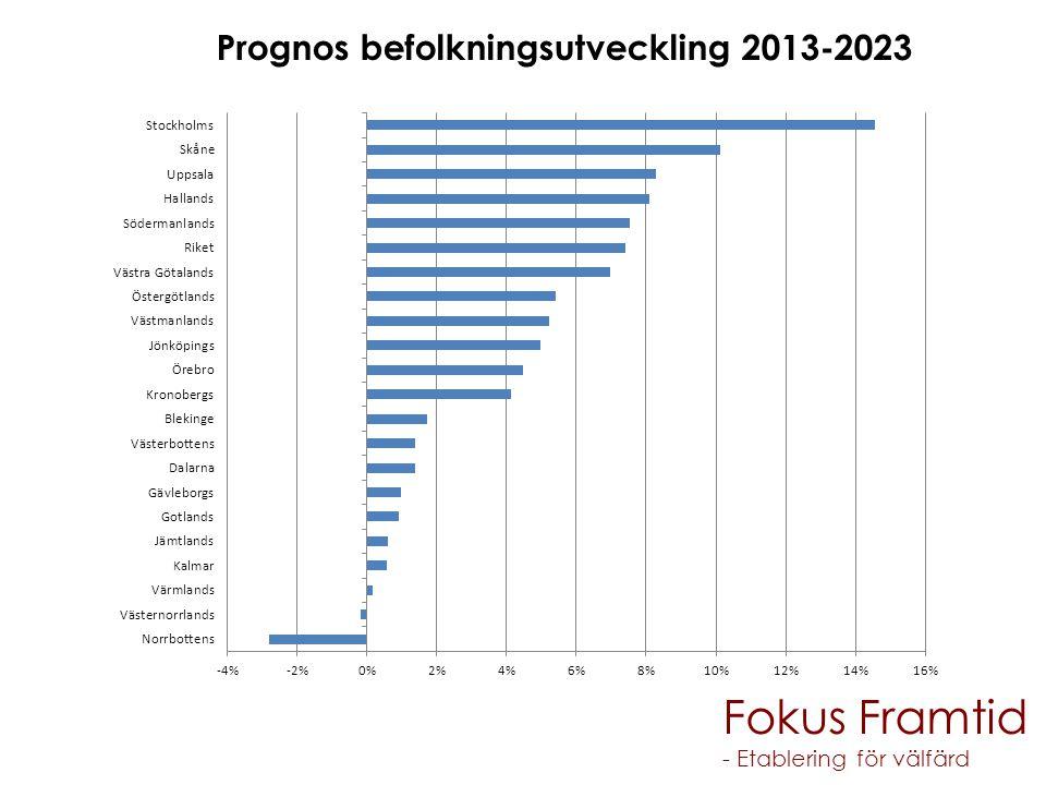 Fokus Framtid Prognos befolkningsutveckling 2013-2023