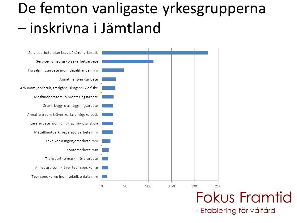 De femton vanligaste yrkesgrupperna – inskrivna i Jämtland