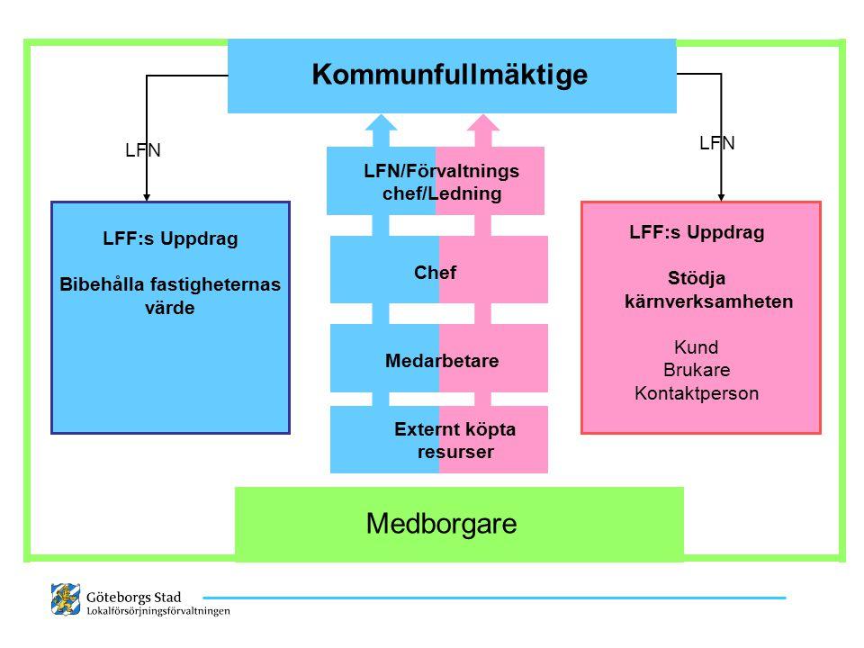 Kommunfullmäktige Medborgare LFN LFN/Förvaltningschef/Ledning