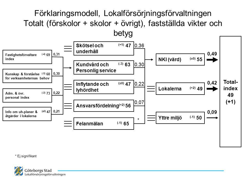 Förklaringsmodell, Lokalförsörjningsförvaltningen Totalt (förskolor + skolor + övrigt), fastställda vikter och betyg