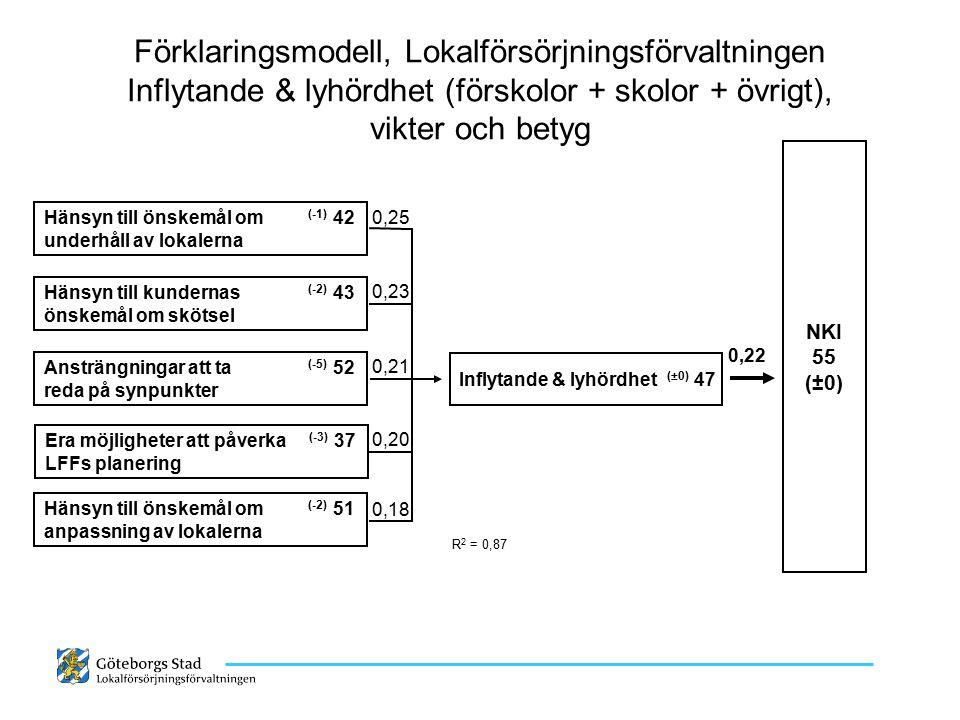 Förklaringsmodell, Lokalförsörjningsförvaltningen Inflytande & lyhördhet (förskolor + skolor + övrigt), vikter och betyg