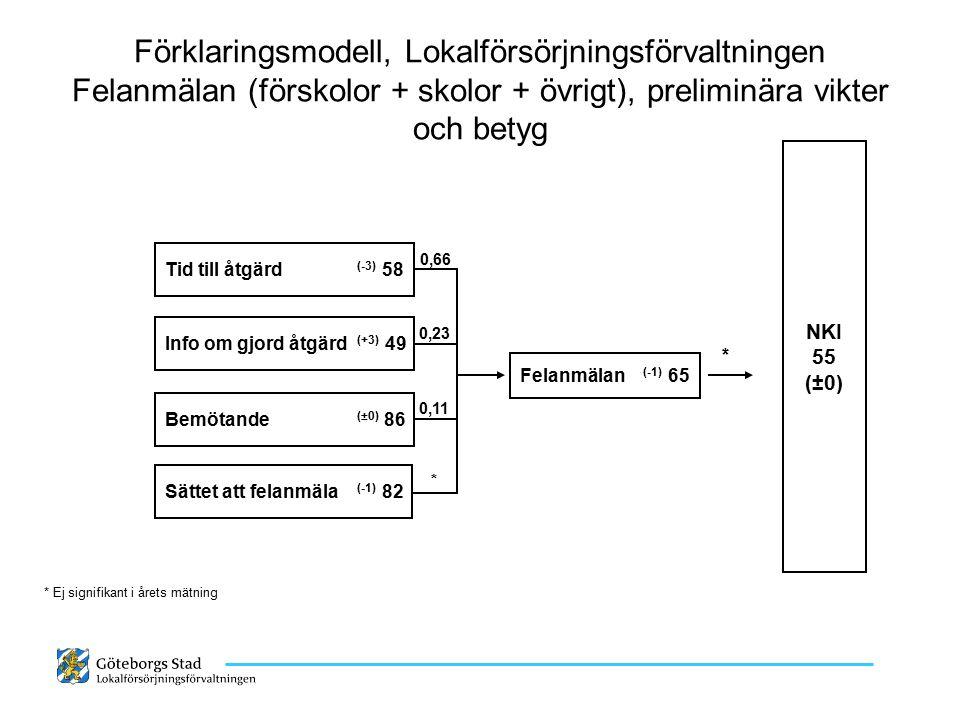 Förklaringsmodell, Lokalförsörjningsförvaltningen Felanmälan (förskolor + skolor + övrigt), preliminära vikter och betyg