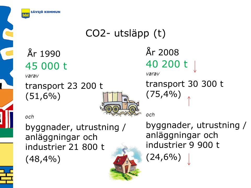 CO2- utsläpp (t) År 1990. År 2008. 40 200 t. varav. transport 30 300 t (75,4%) och. byggnader, utrustning / anläggningar och industrier 9 900 t.