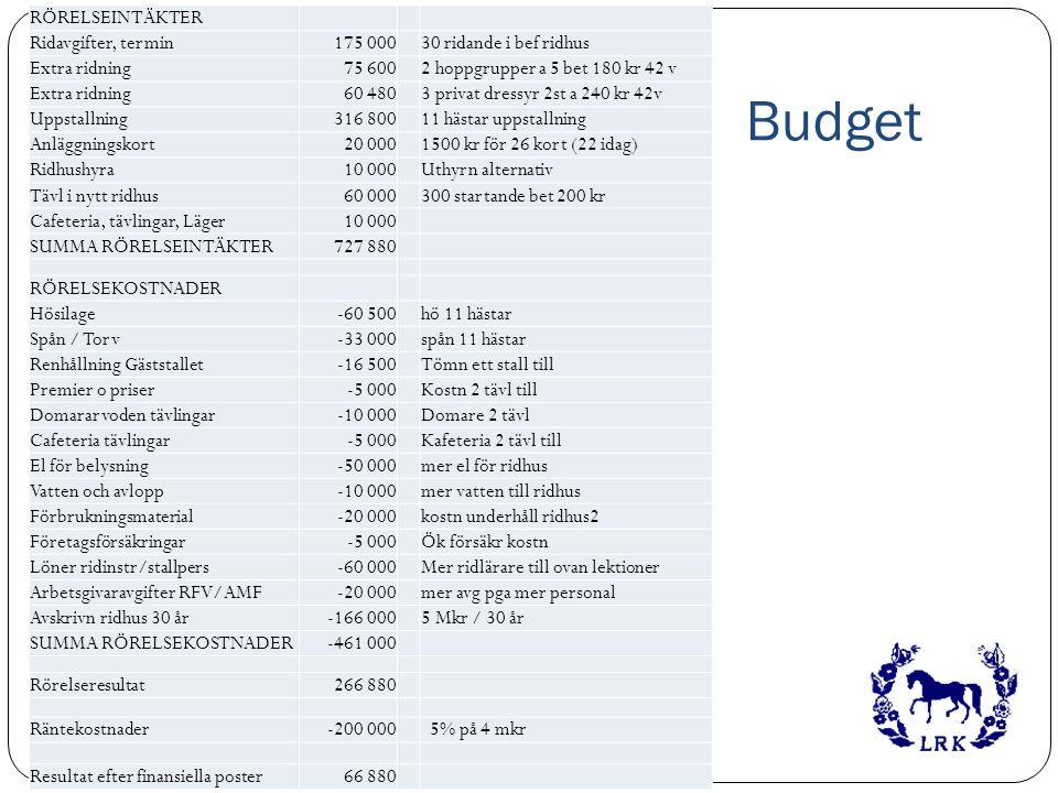 Budget RÖRELSEINTÄKTER Ridavgifter, termin 175 000