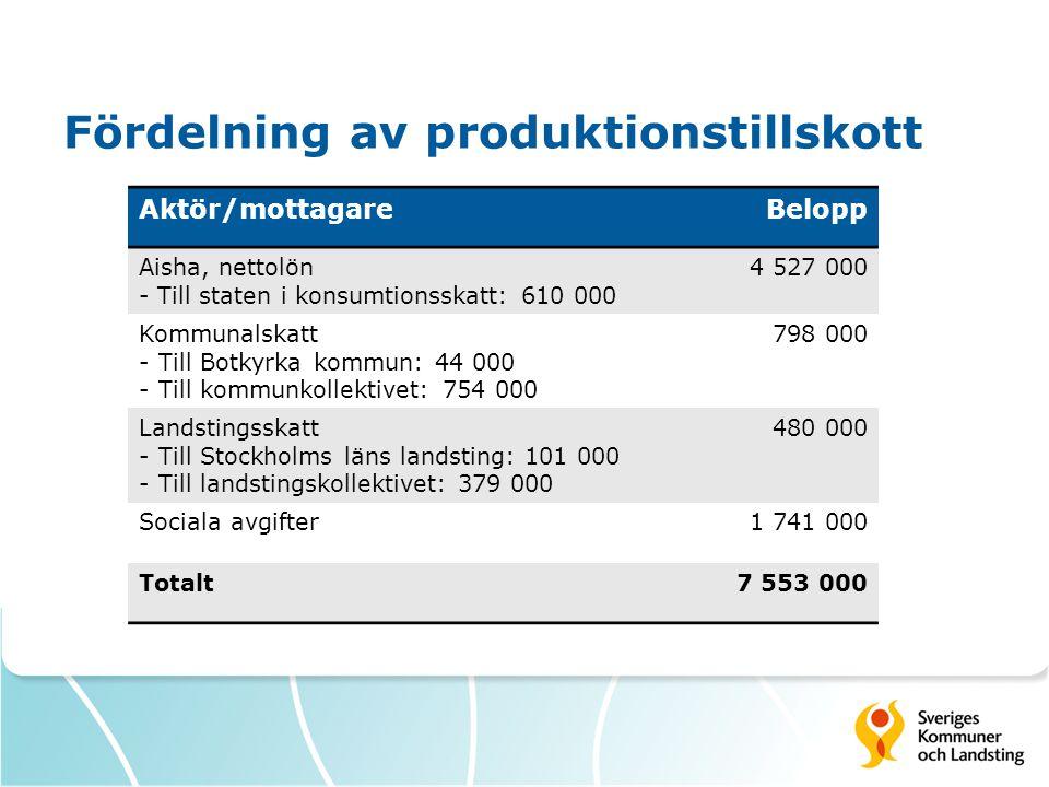 Fördelning av produktionstillskott