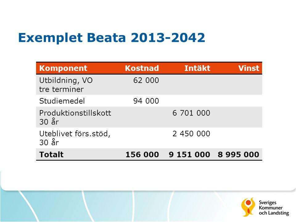 Exemplet Beata 2013-2042 Komponent Kostnad Intäkt Vinst Utbildning, VO