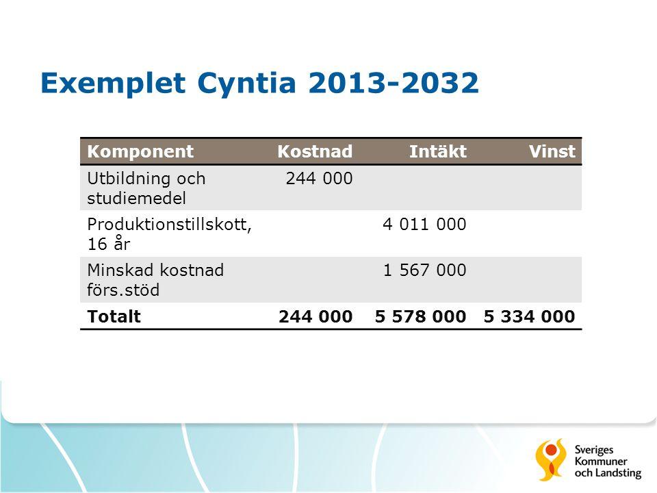 Exemplet Cyntia 2013-2032 Komponent Kostnad Intäkt Vinst