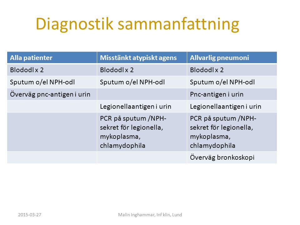 Diagnostik sammanfattning