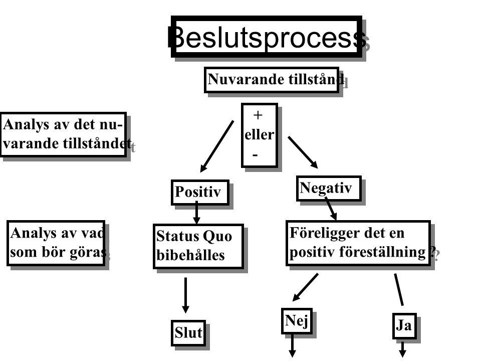 Beslutsprocess Nuvarande tillstånd + eller - Analys av det nu-