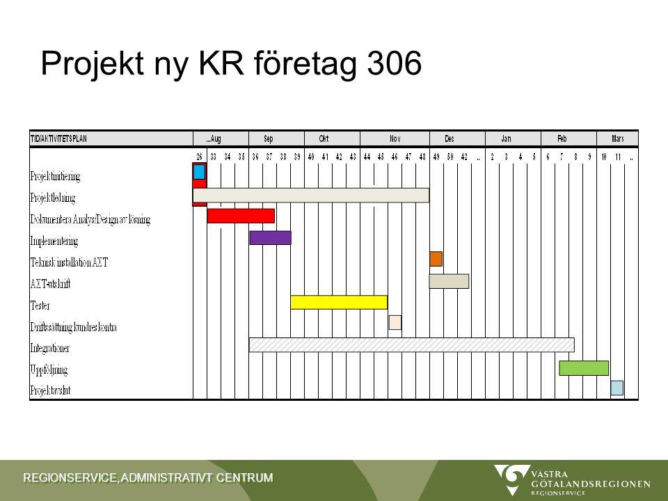 Projekt ny KR företag 306