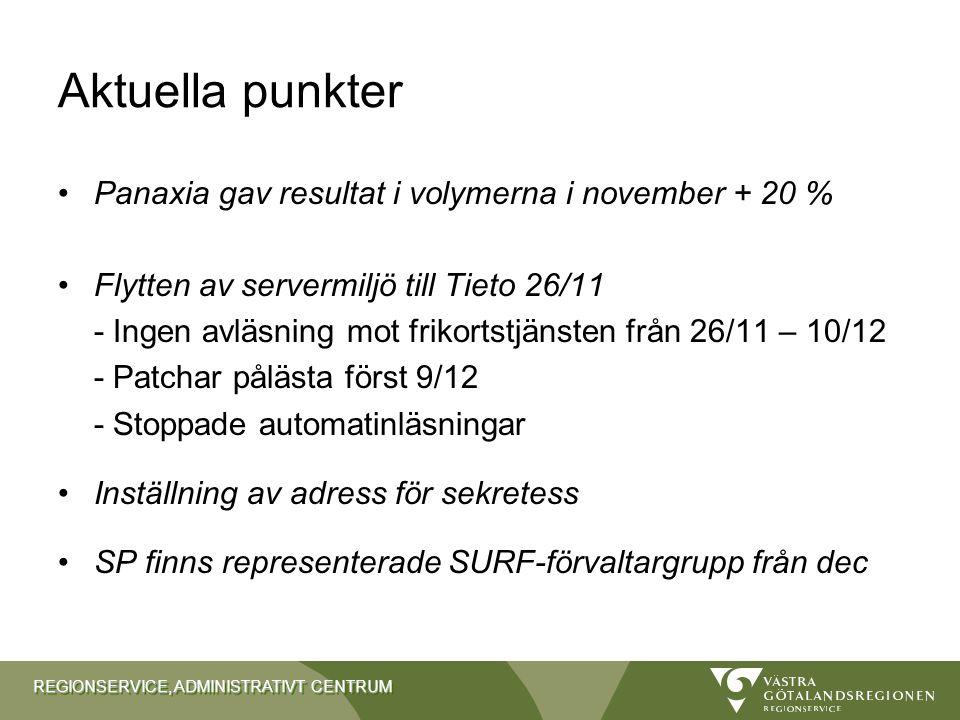 Aktuella punkter Panaxia gav resultat i volymerna i november + 20 %