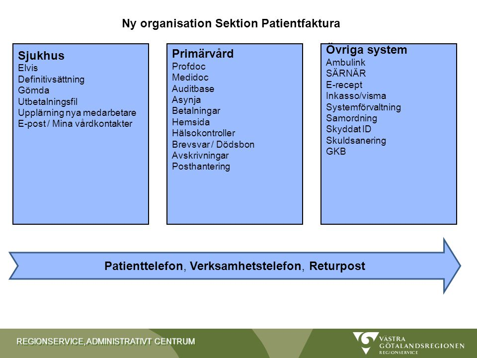 Ny organisation Sektion Patientfaktura