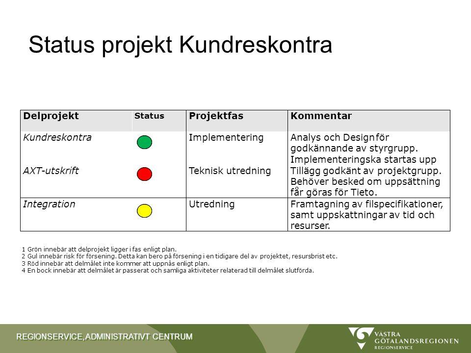 Status projekt Kundreskontra