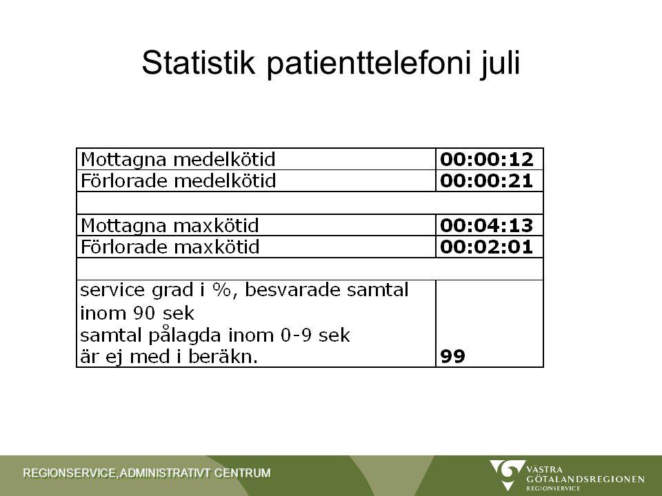 Statistik patienttelefoni juli