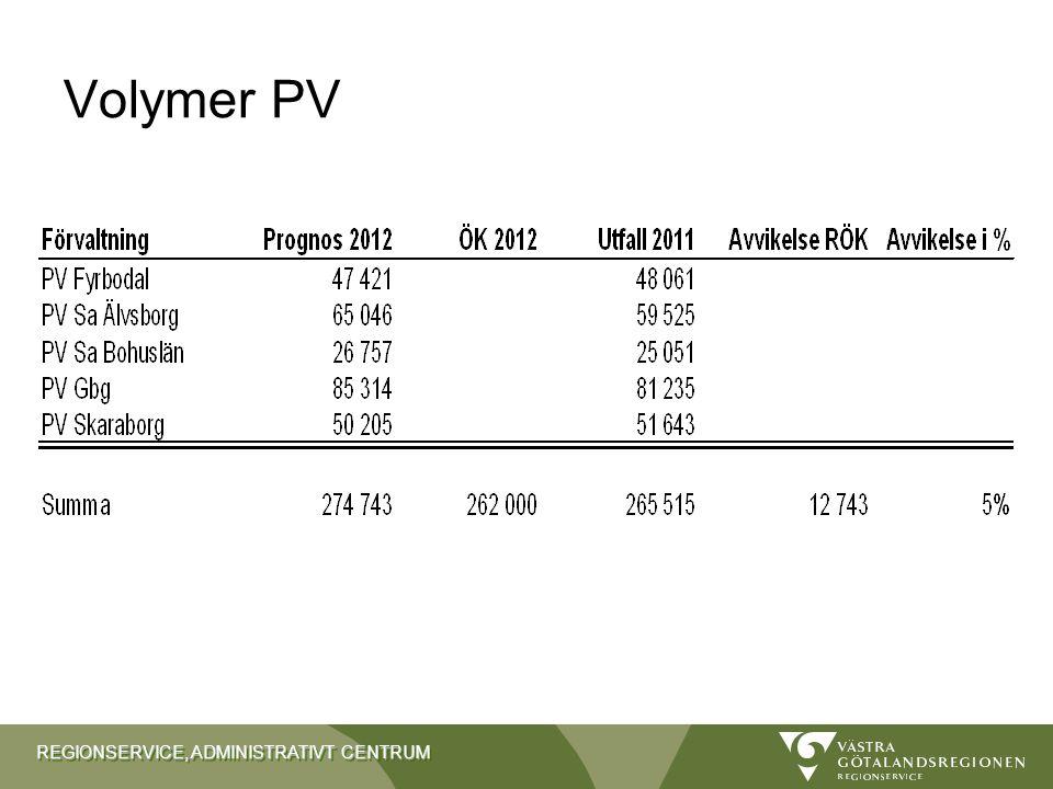 Volymer PV