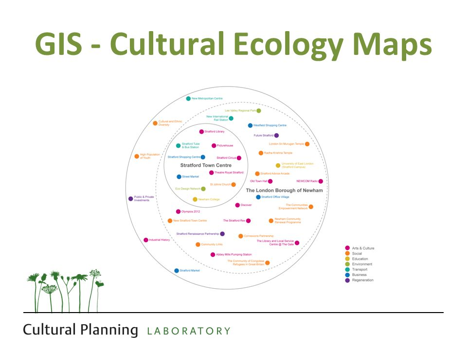 GIS - Cultural Ecology Maps
