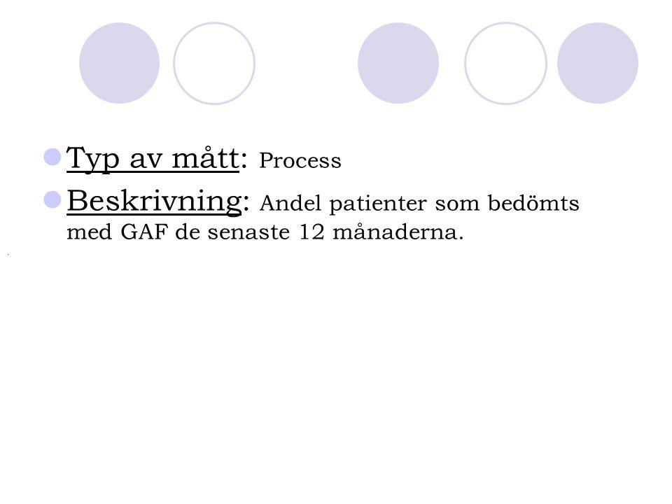 Typ av mått: Process Beskrivning: Andel patienter som bedömts med GAF de senaste 12 månaderna. .