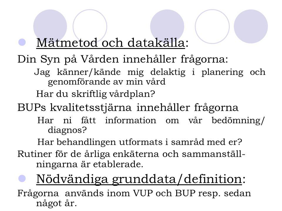 Mätmetod och datakälla: