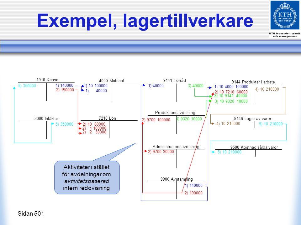 Exempel, lagertillverkare