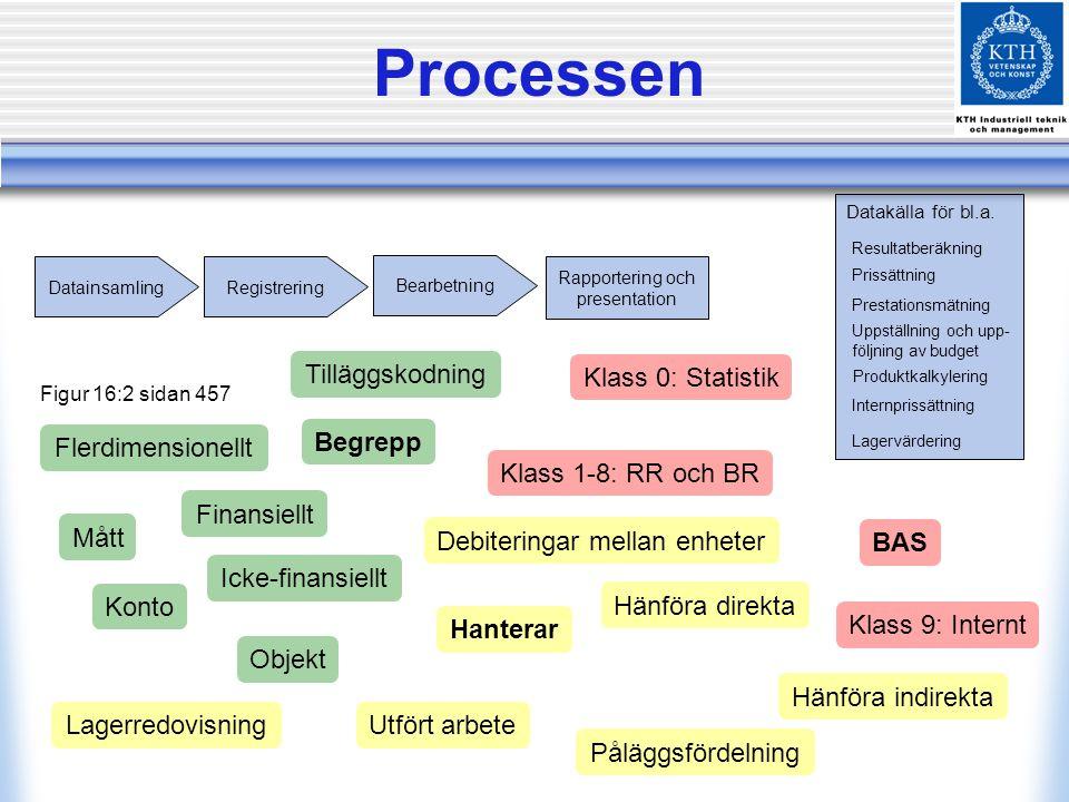 Processen Tilläggskodning Klass 0: Statistik Flerdimensionellt Begrepp