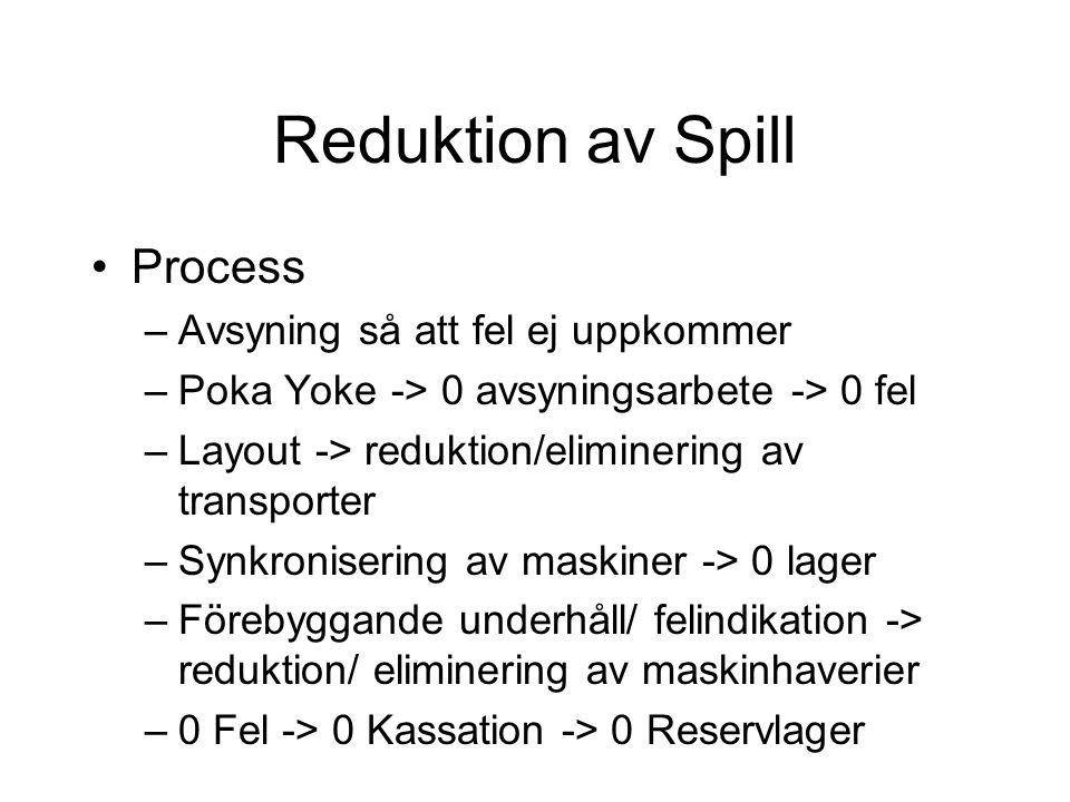 Reduktion av Spill Process Avsyning så att fel ej uppkommer
