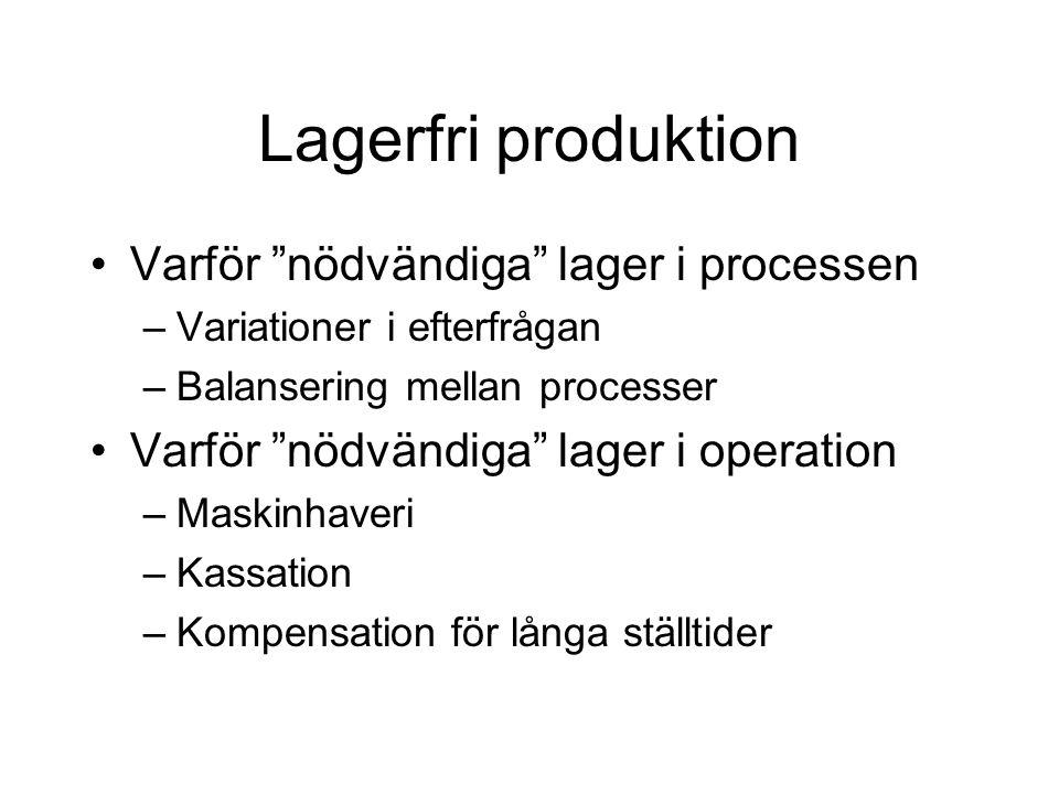 Lagerfri produktion Varför nödvändiga lager i processen