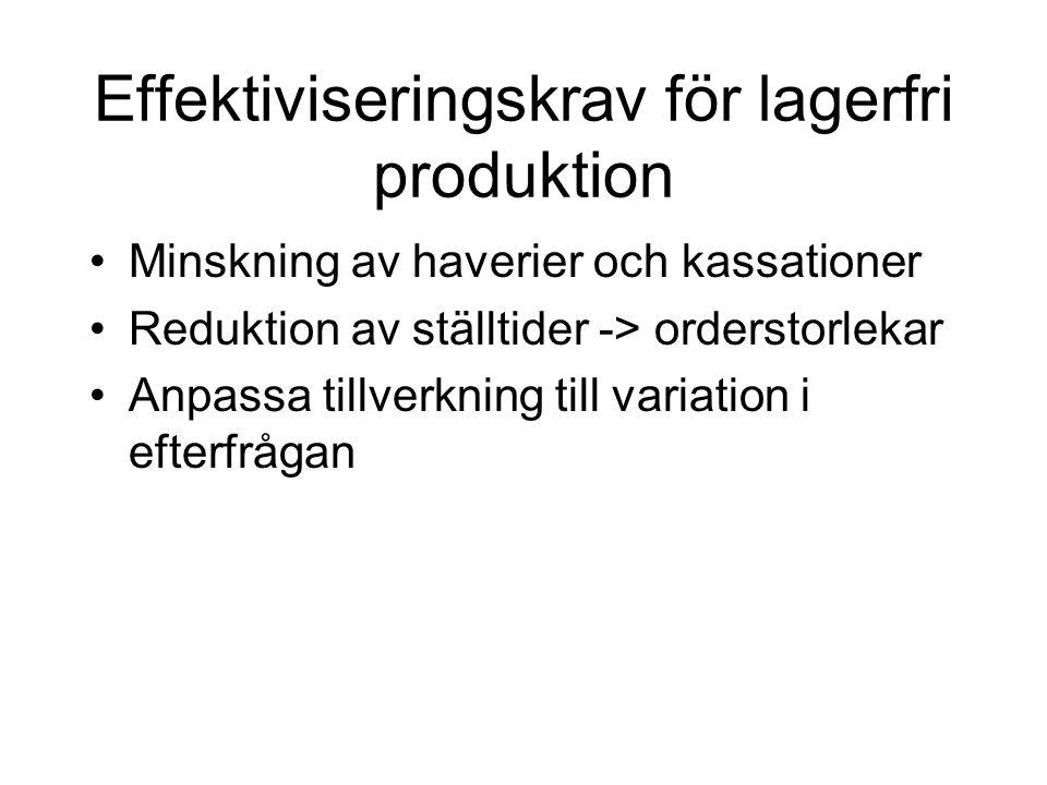 Effektiviseringskrav för lagerfri produktion