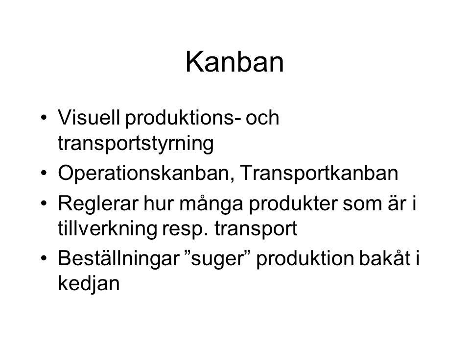 Kanban Visuell produktions- och transportstyrning