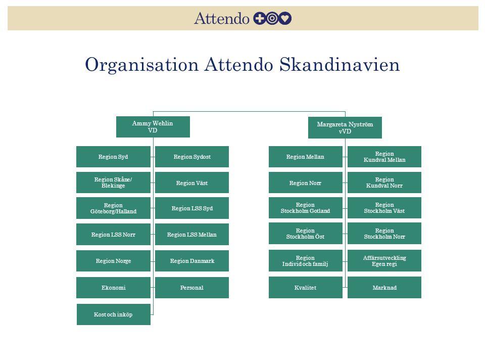 Organisation Attendo Skandinavien