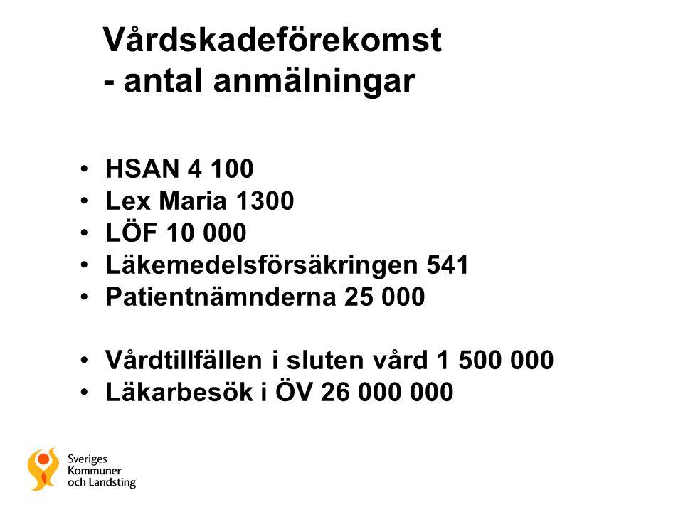 Vårdskadeförekomst - antal anmälningar