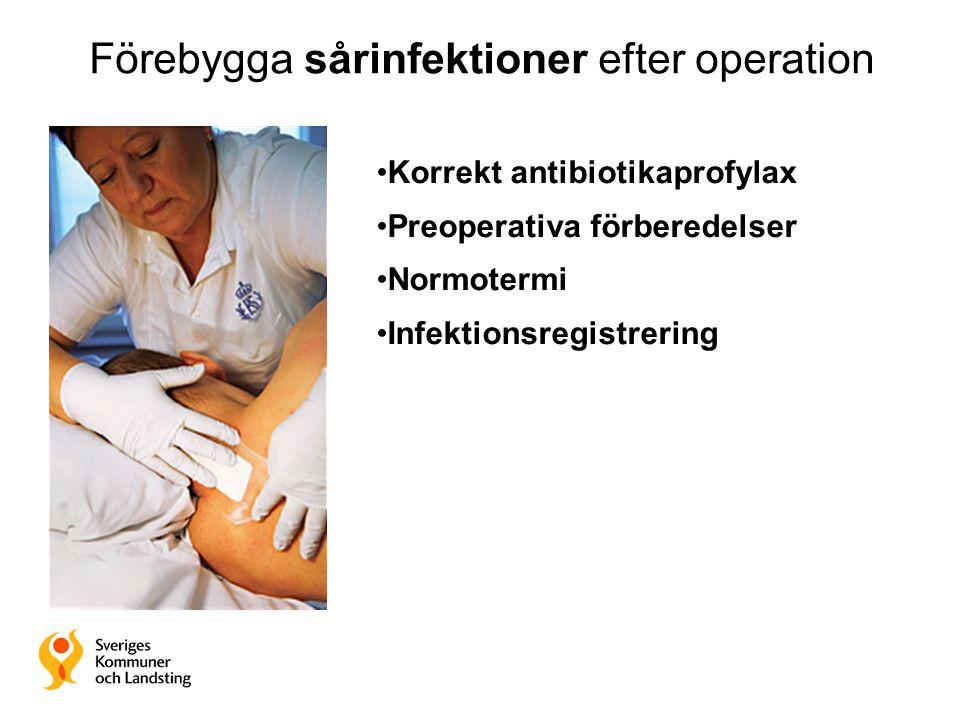 Förebygga sårinfektioner efter operation