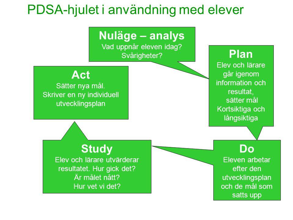 PDSA-hjulet i användning med elever