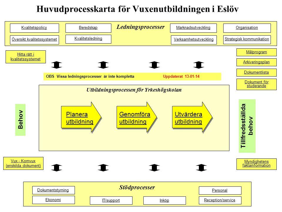 Huvudprocesskarta för Vuxenutbildningen i Eslöv